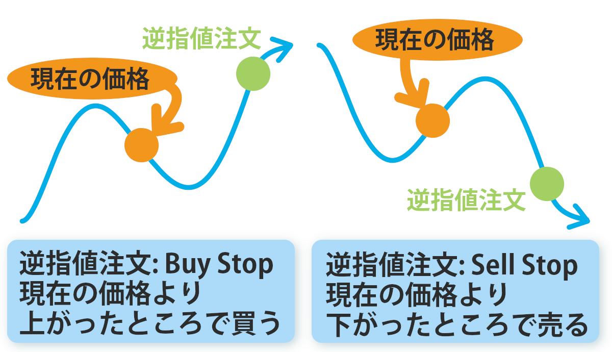 逆指値注文の解説図