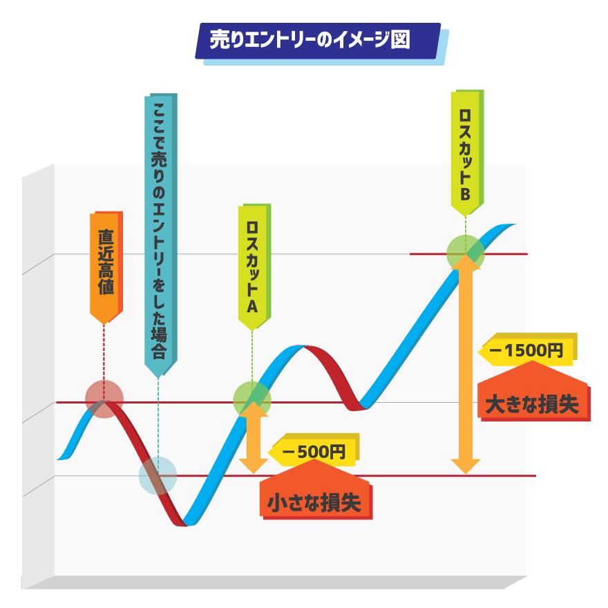 売りの場合の損切りA解説図