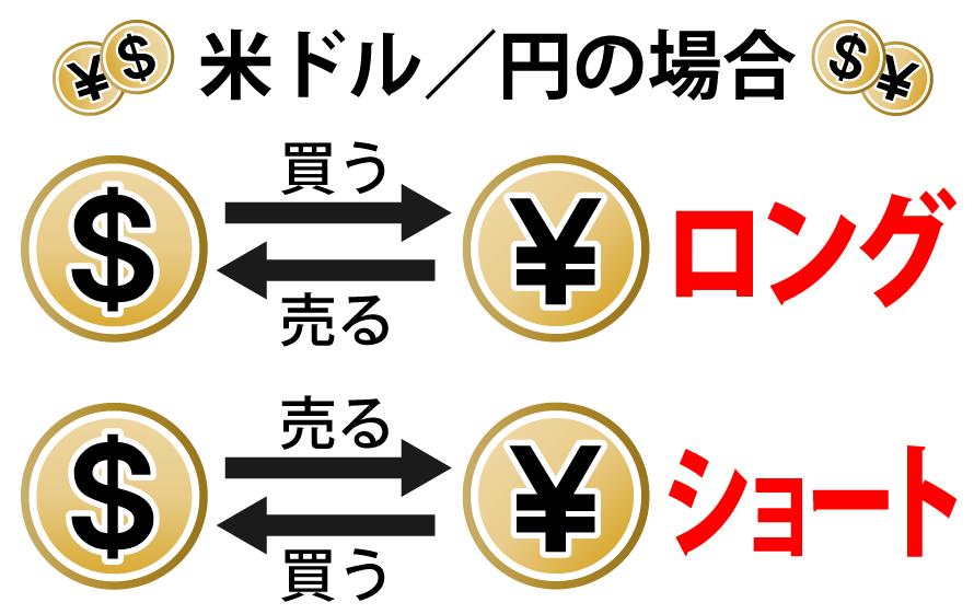 通貨の売買