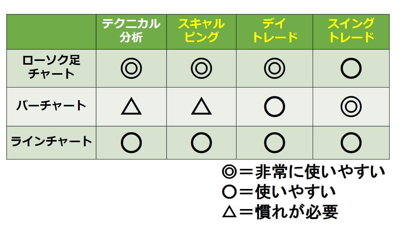 チャートの適正比較表