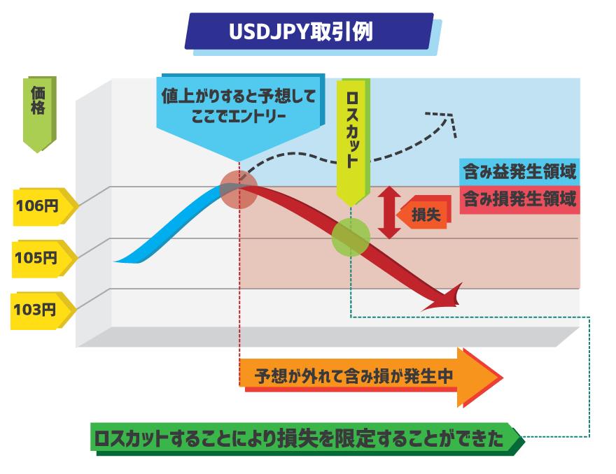USDJPYをトレードした時に、含み損を抱えてロスカットするまでの解説図