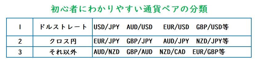 初心者向けの通貨ペア分類
