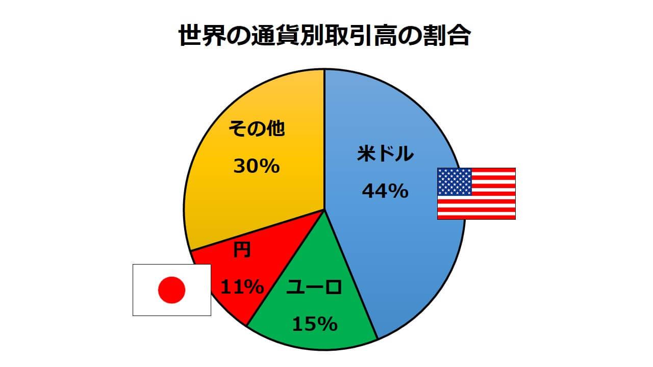 世界の通貨別取引高の割合