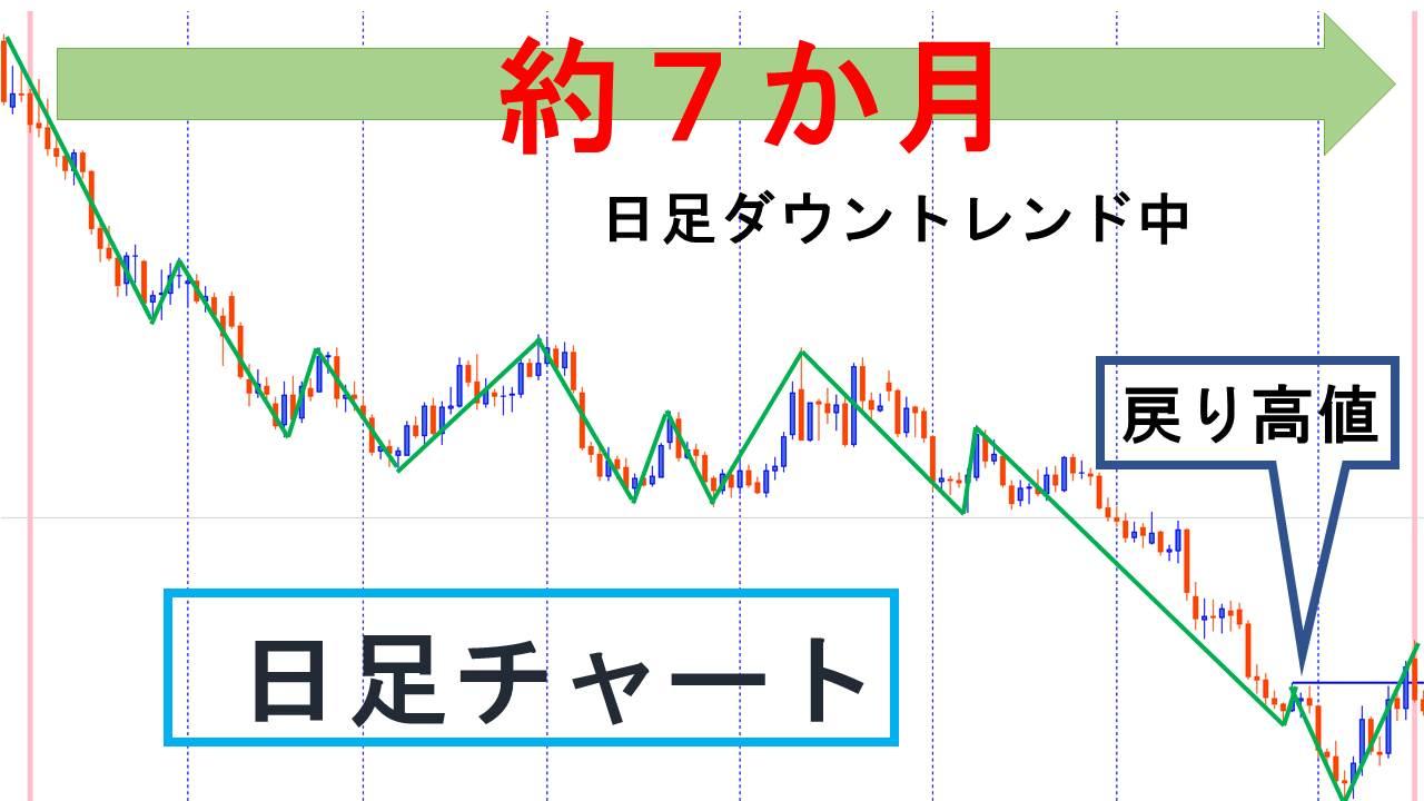 日足チャート