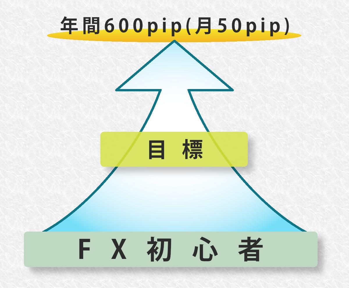 具体的目標の図