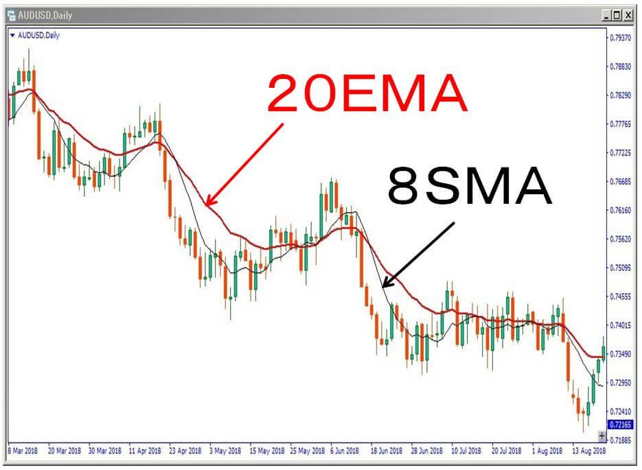 20EMAと8SMAの表示チャー