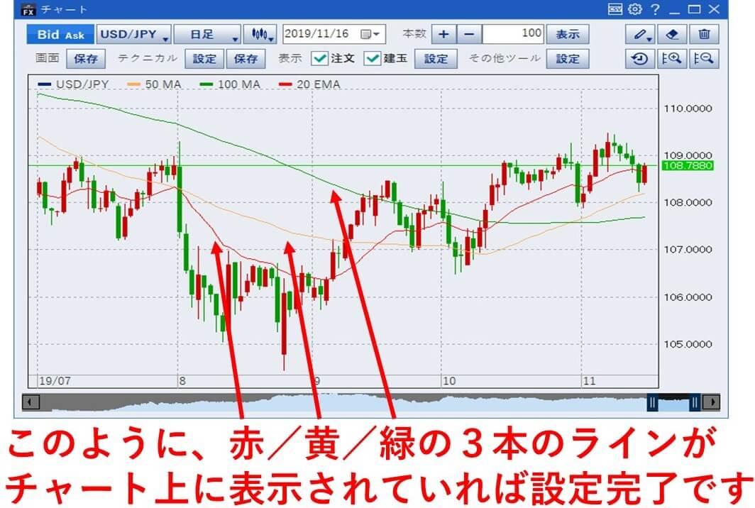 最後の画像のように、赤/黄/緑の3本のラインがチャート上に表示されていれば設定完了です。