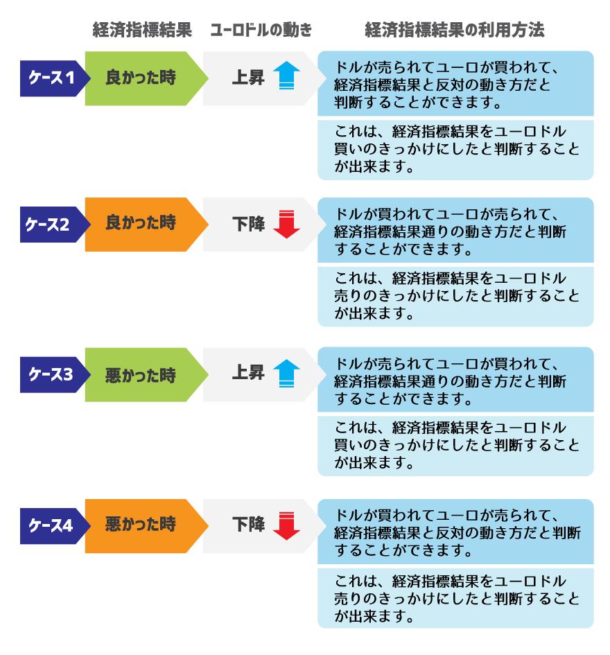 ファンダメンタルである経済指標結果の4種類のケース