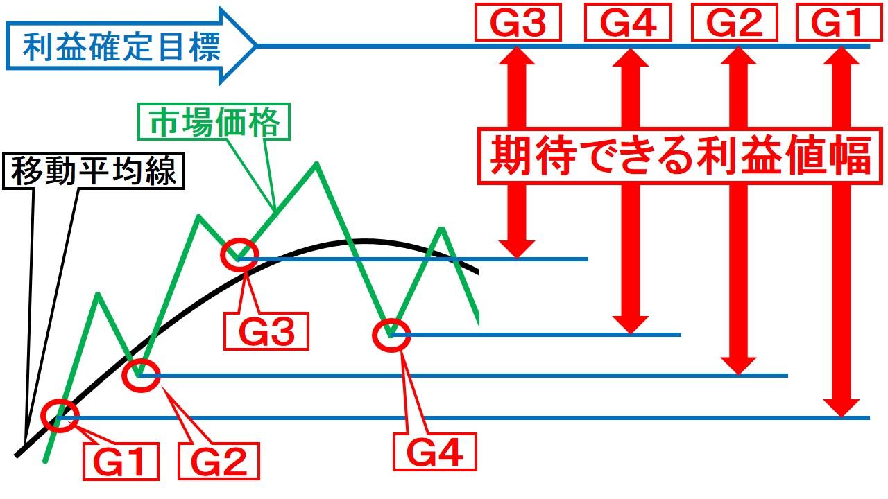 G1、G2、G3、G4のそれぞれの期待できる値幅