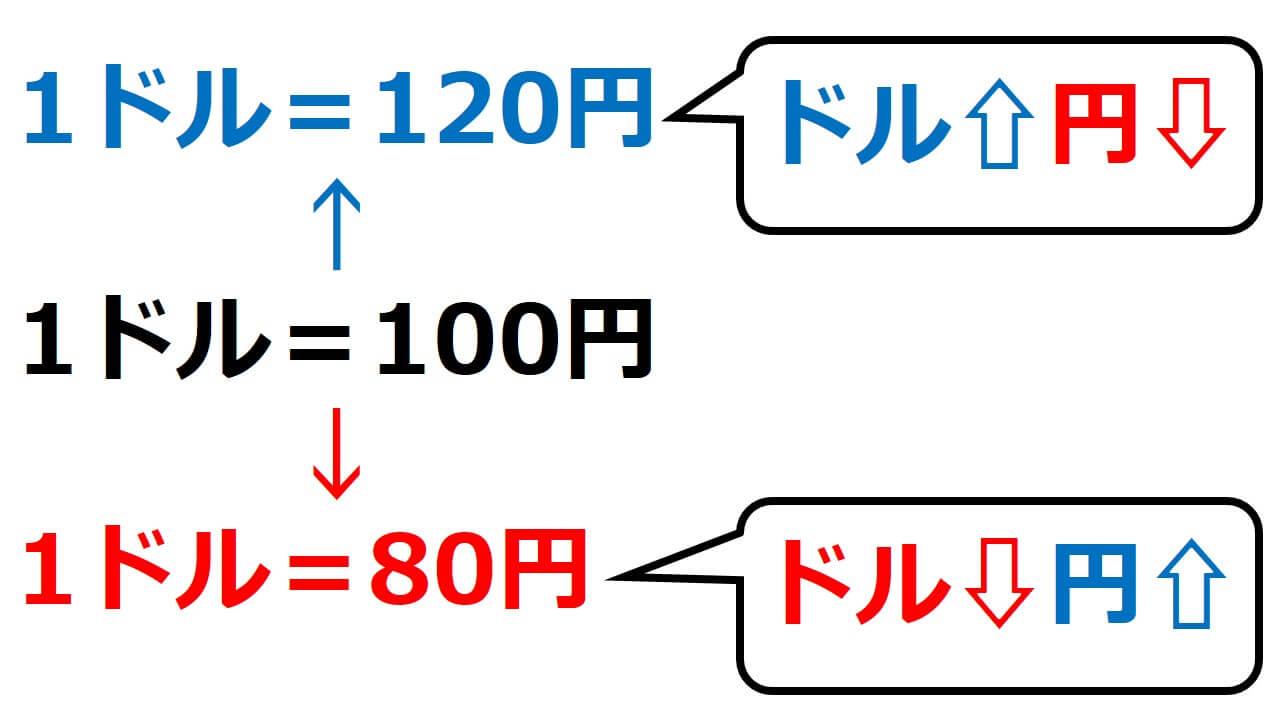 2国間の通貨の交換取引図1