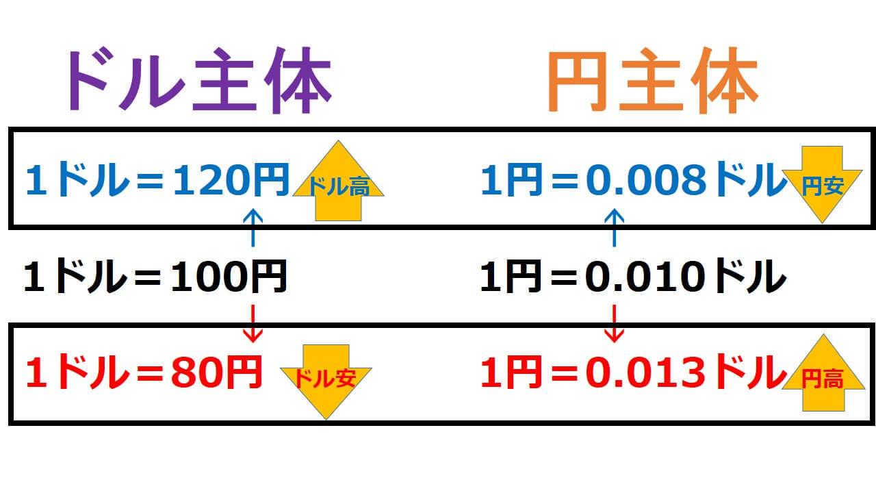 わかり 安 やすく 円 高 円