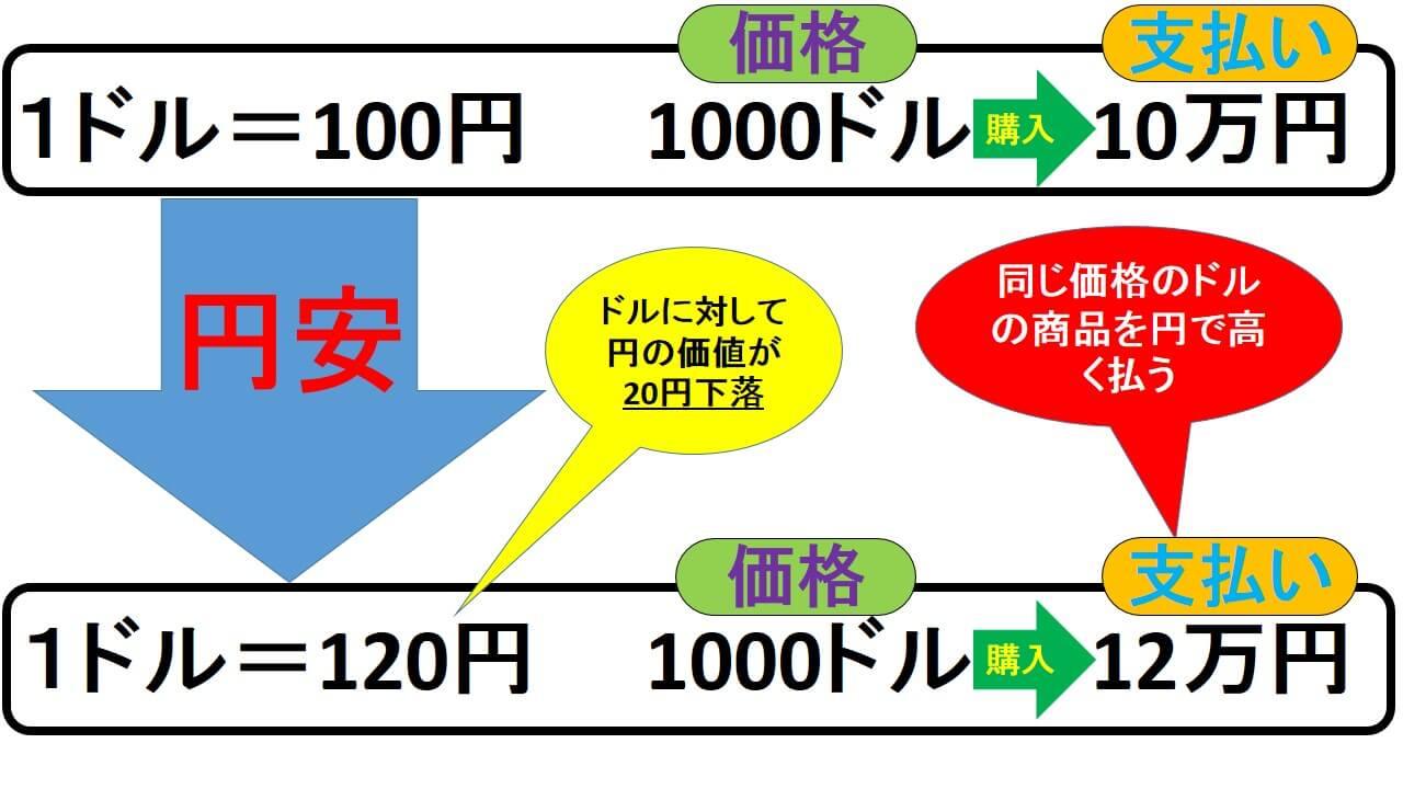 円 高 円 安 わかり やすく