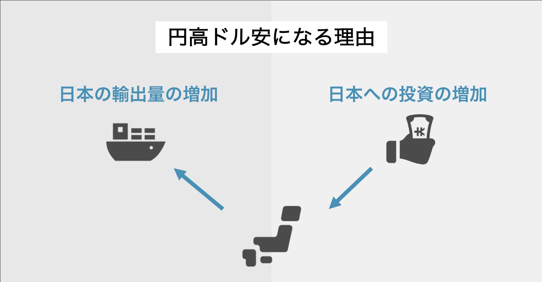 円高ドル安になる2つの原因