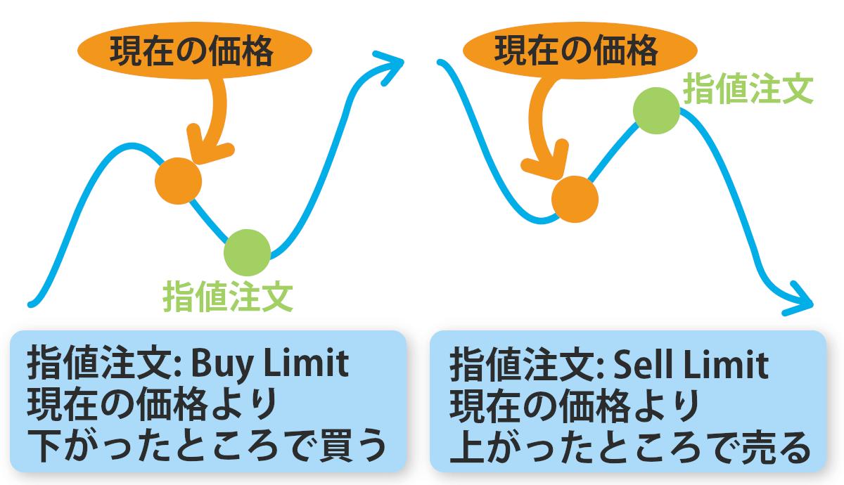 新規の注文の場合、現在の価格より上がったら売る注文・下がったら買う注文の、指値注文があります。