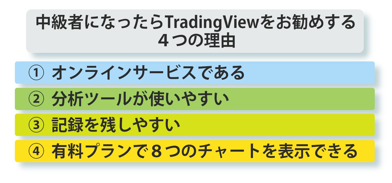 tradingViewをお勧めする4つの理由