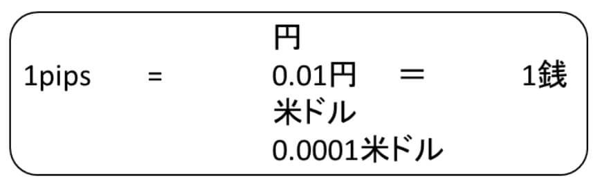 米ドルの0.0001小数点第4が1pips