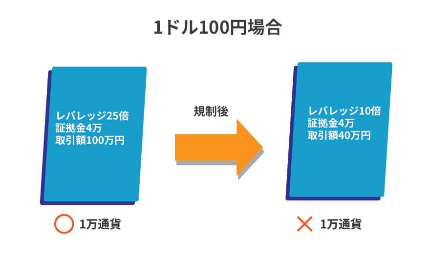 fx規制変更図