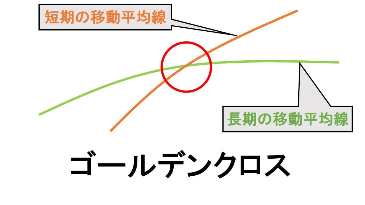 ゴールデンクロスの解説図