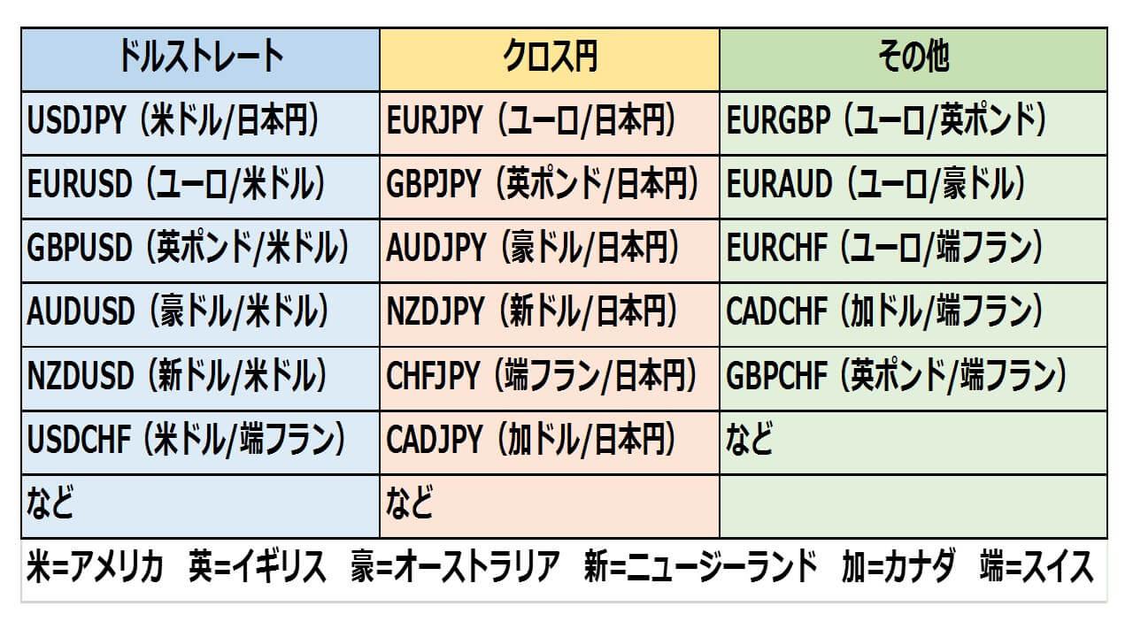 グループ別通貨ペア