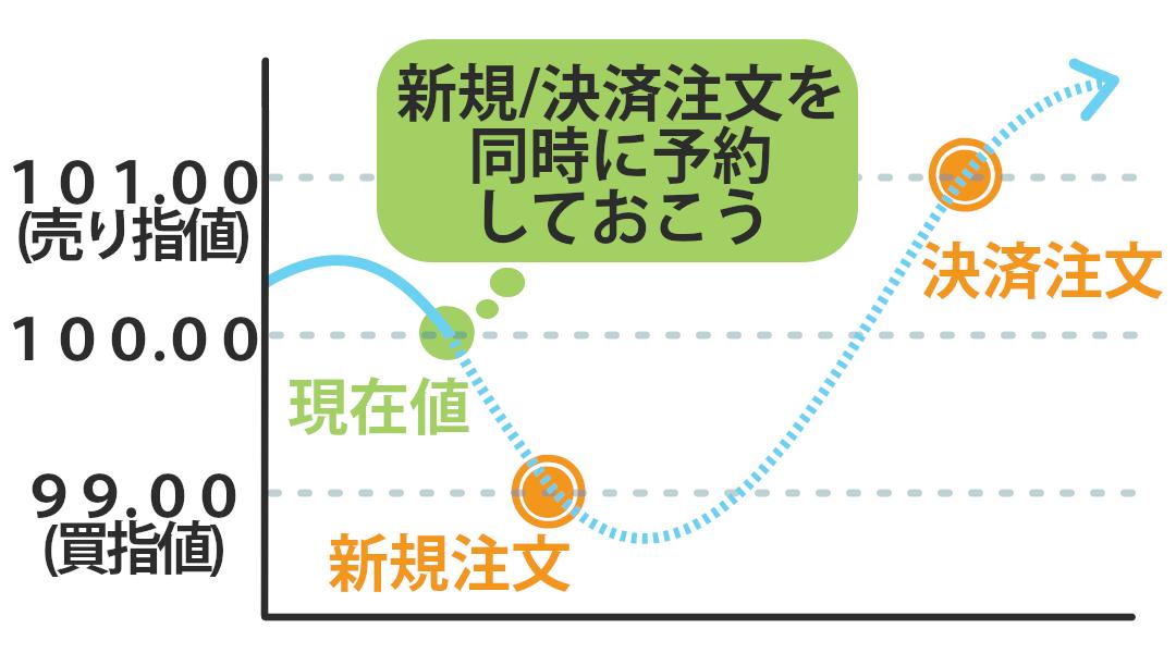 IFD注文解説図