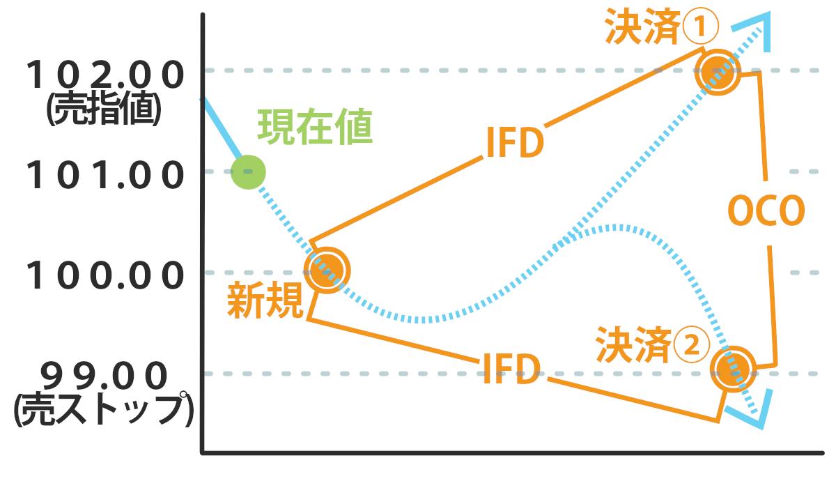 IFO注文解説図