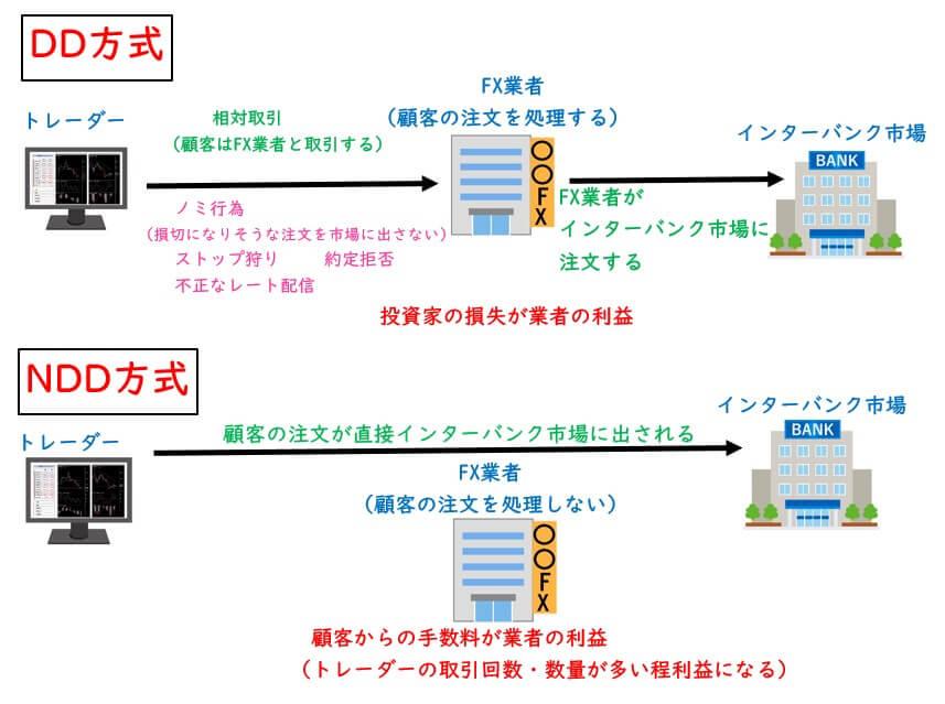 DD方式とNDD方式を分かりやすい図にしたものです。