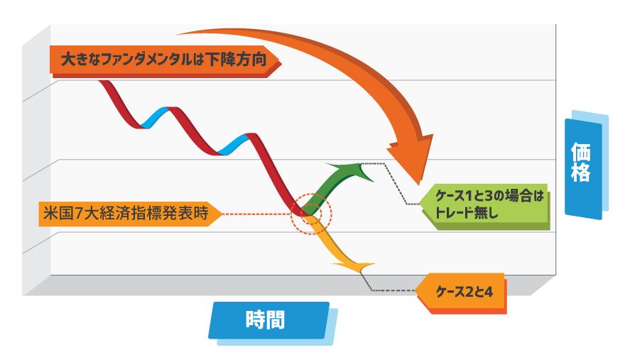 大ファンダメンタル下向きのケース1から4までの解説図