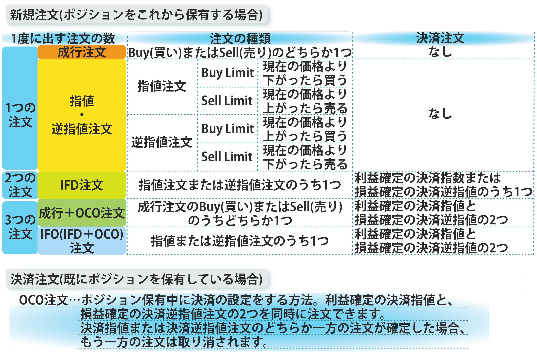 注文方法の一覧表