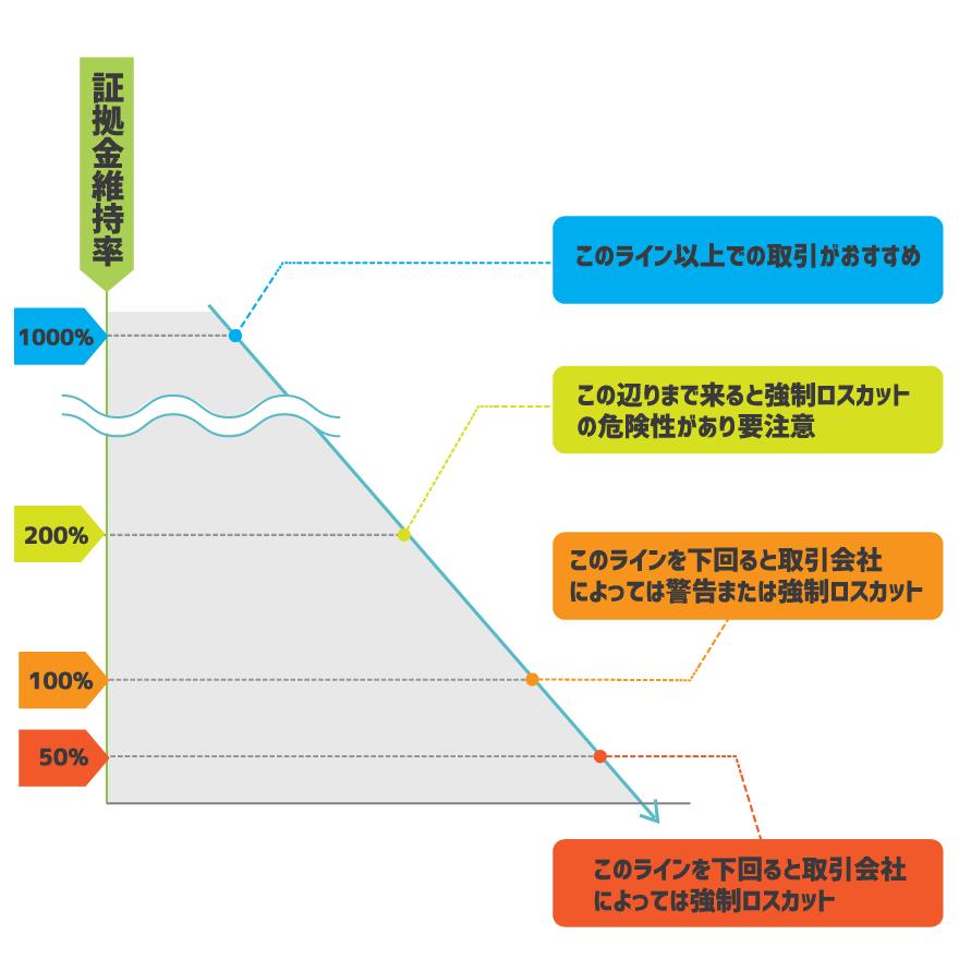 証拠金維持率目安のグラフ