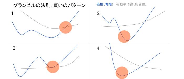 移動平均線イメージ画像