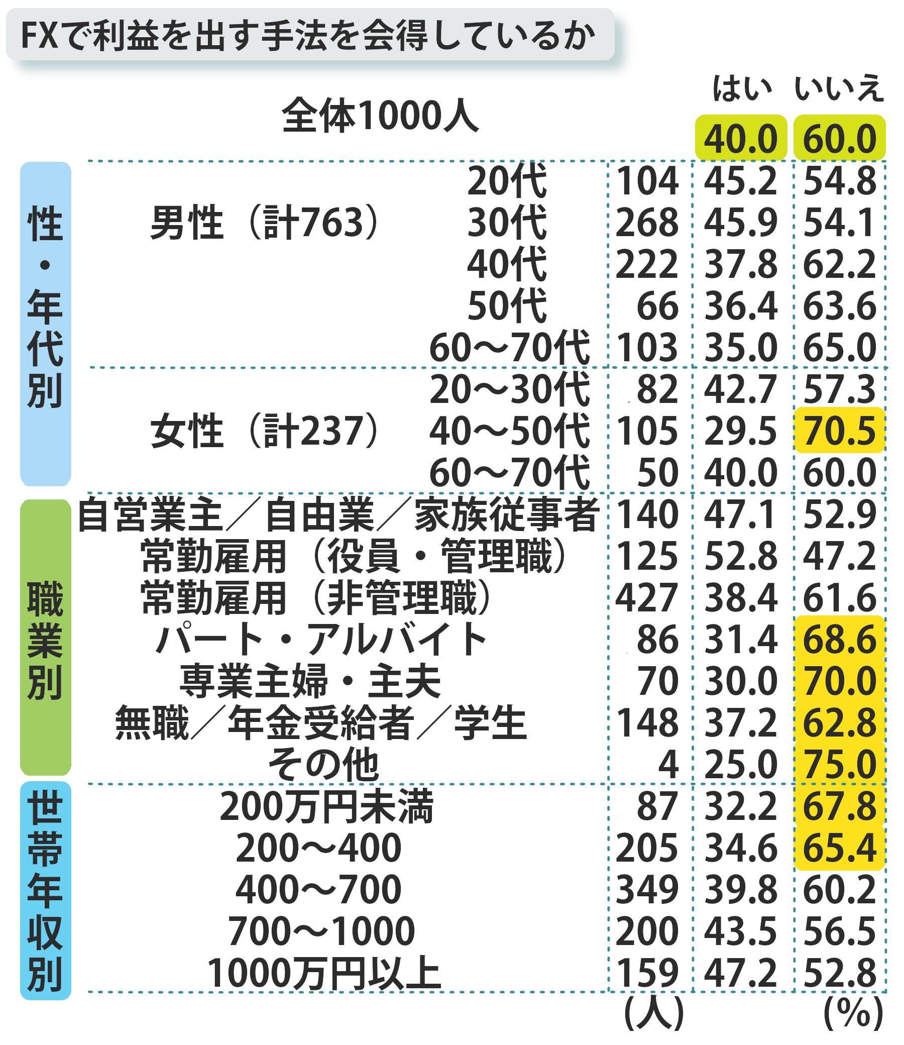 トレードで利益を出す手法を会得している割合年代別表