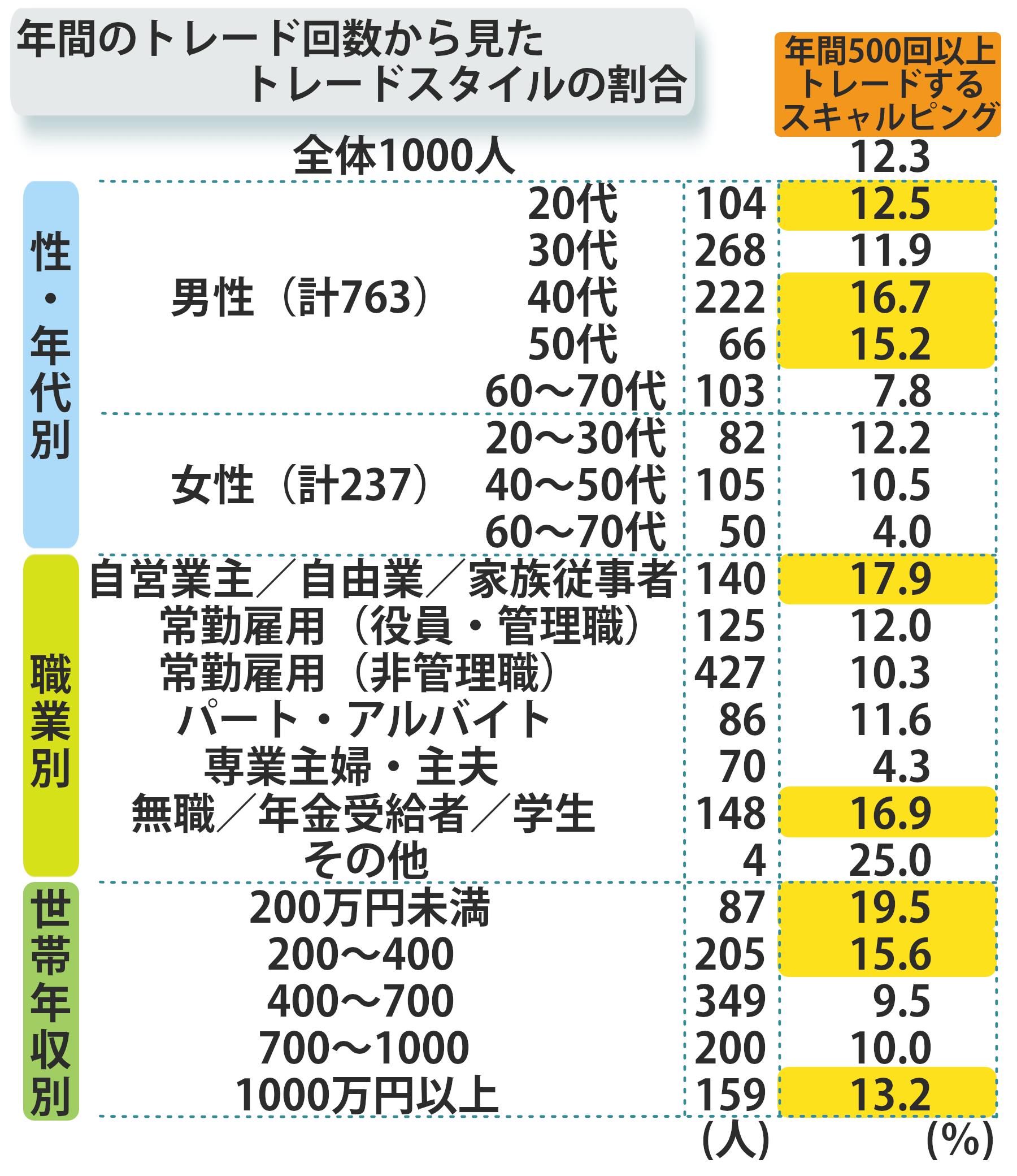 年間のトレード回数から見たトレードスタイルの割合
