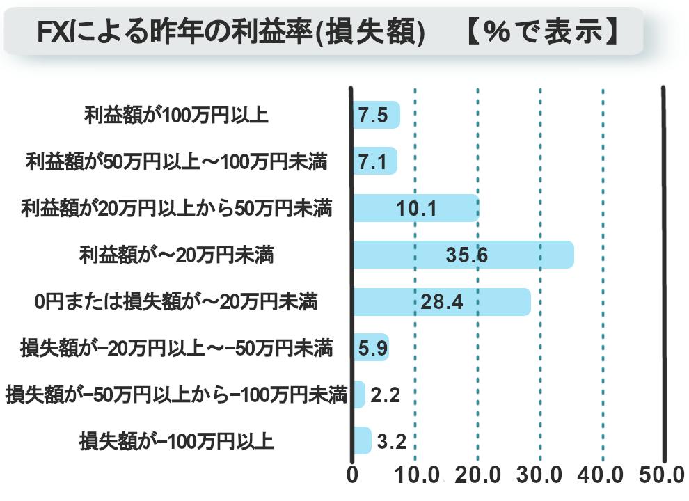 fxによる2017年の損益額表