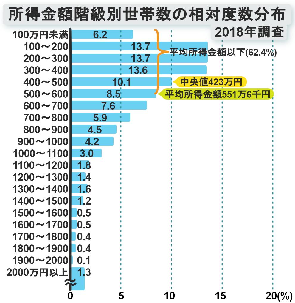 所得金額階級別世帯数の相対度数分布図