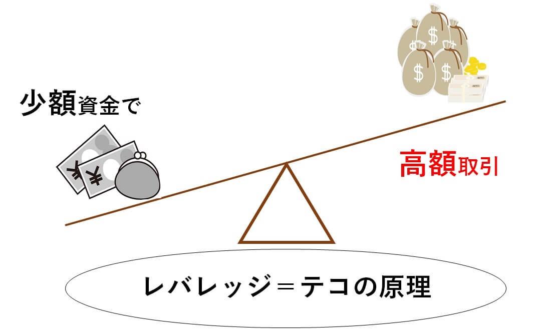 レバレッジ解説図