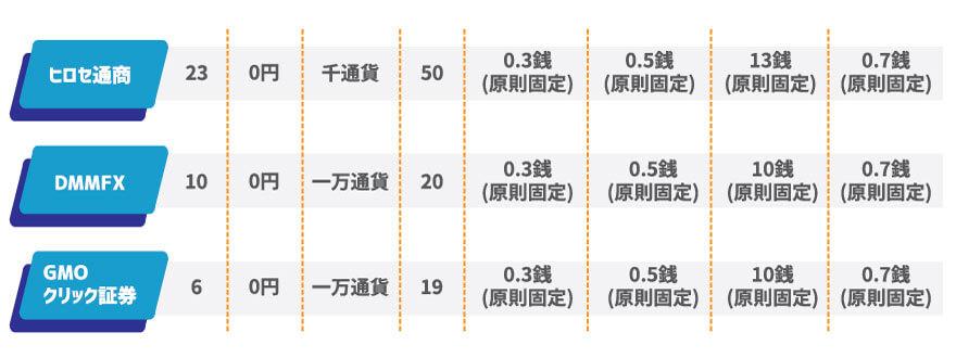 fx3社のスプレッド比較表