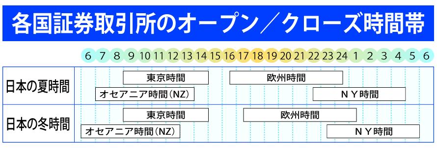 各国証券取引所の時間帯