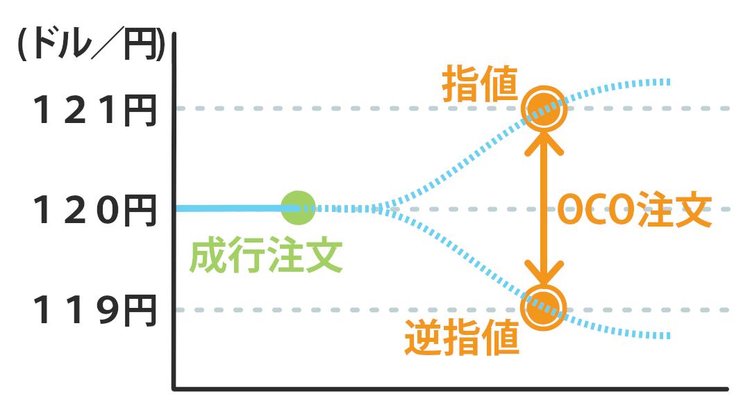 成行+OCO注文解説図
