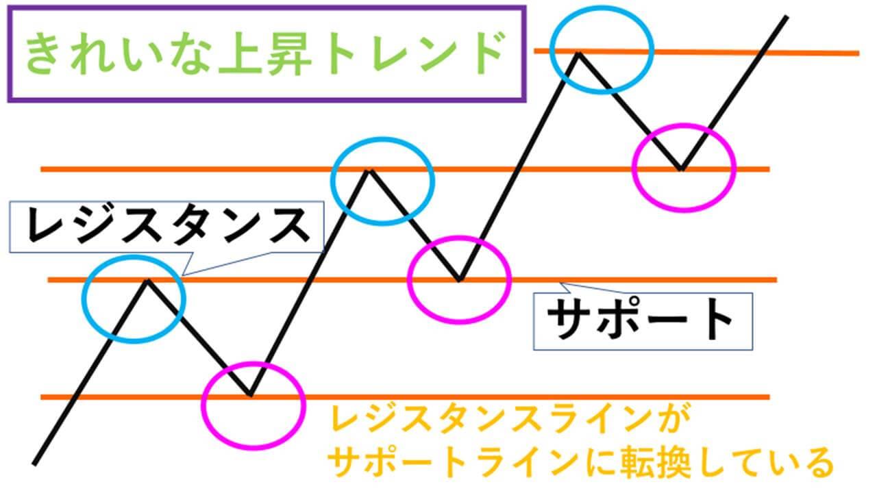 サポレジ転換チャート図