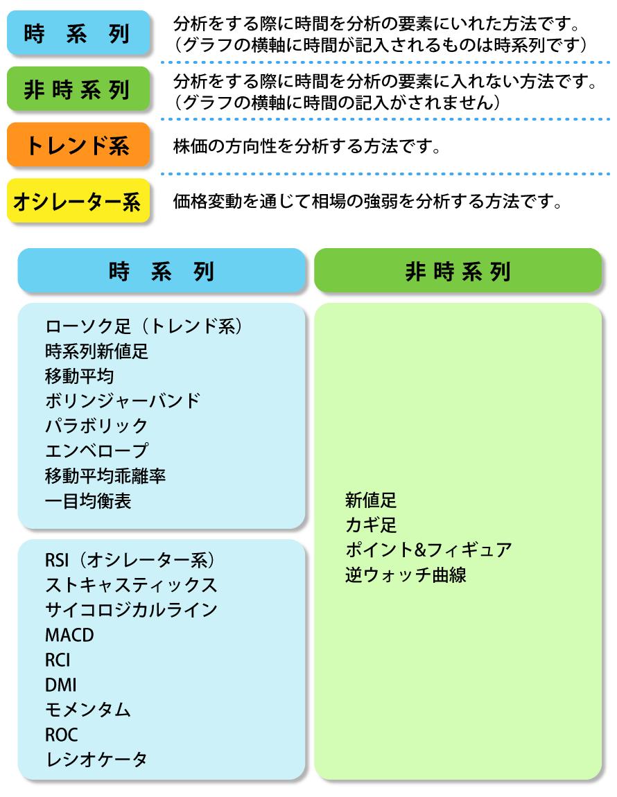 テクニカル分析表