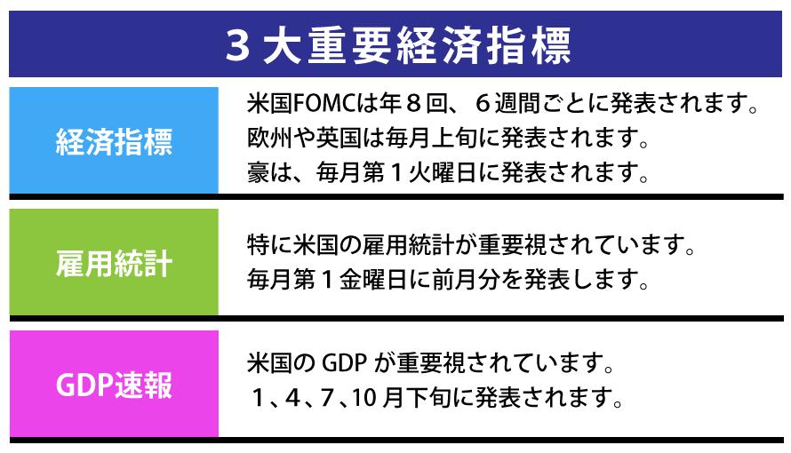 3大重要経済指標