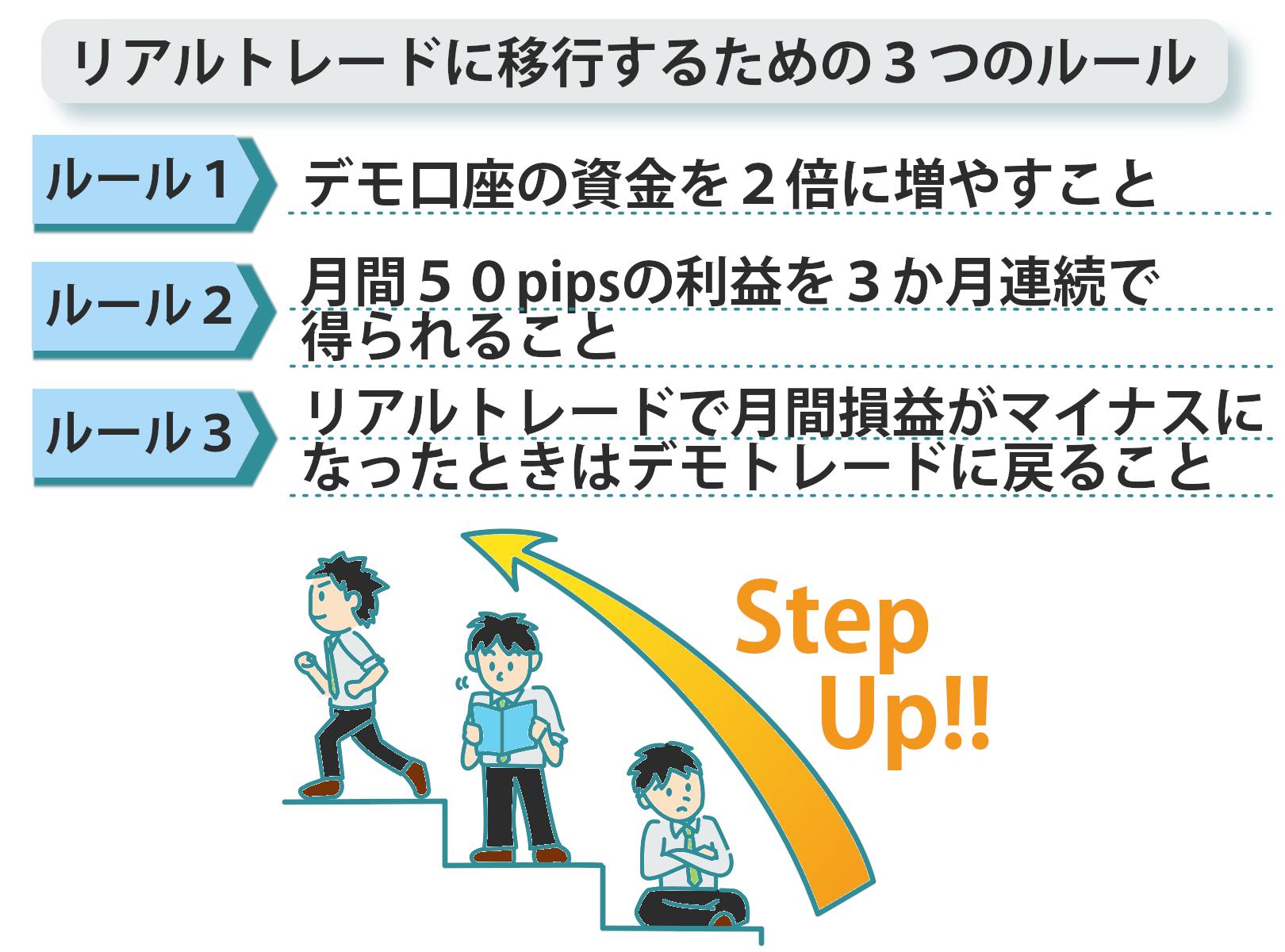 リアルトレードに移行するための3つのルール図
