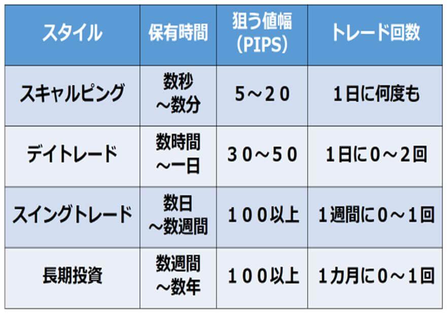 トレードの保有時間表