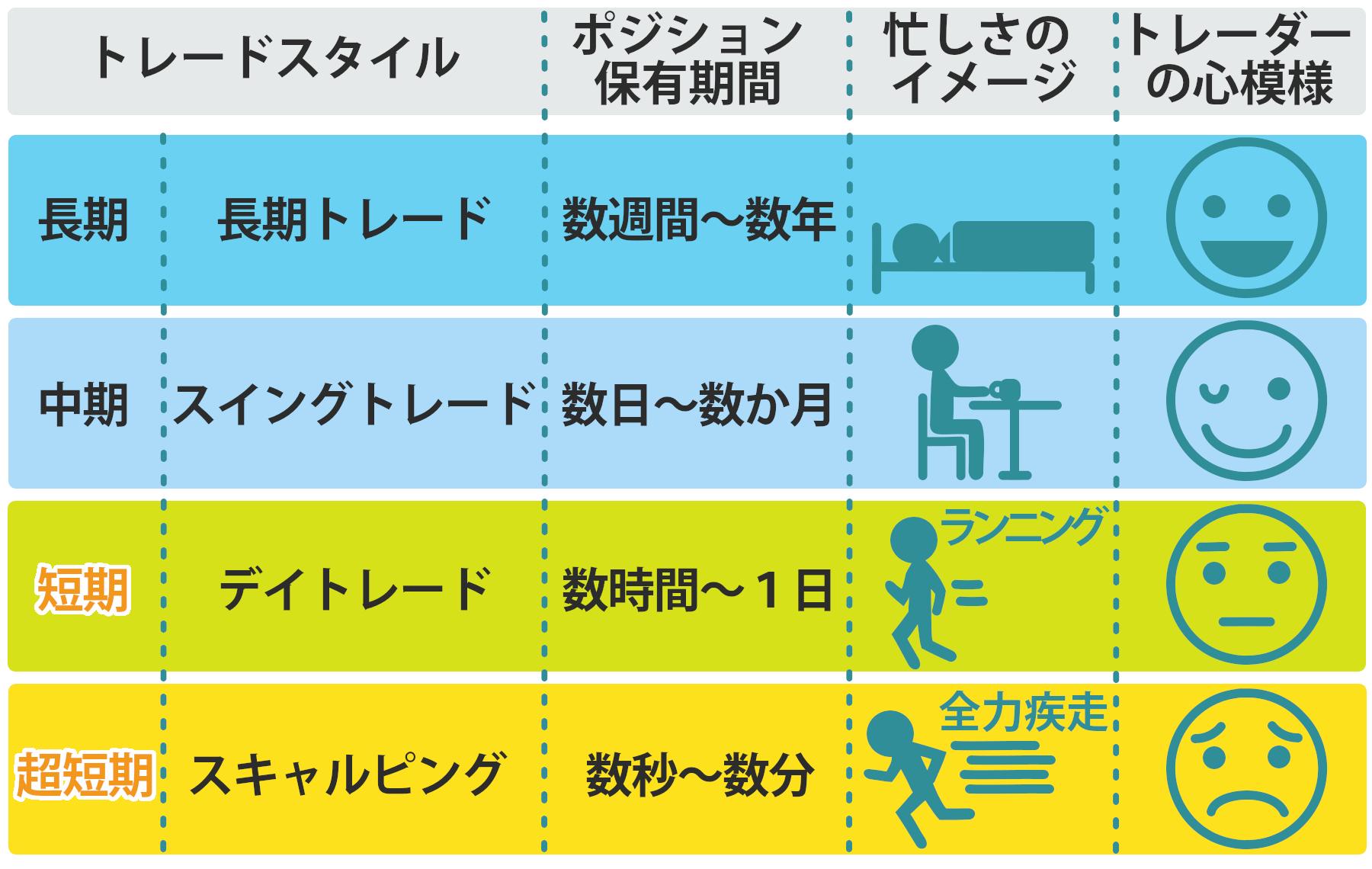 トレードスタイル分類表