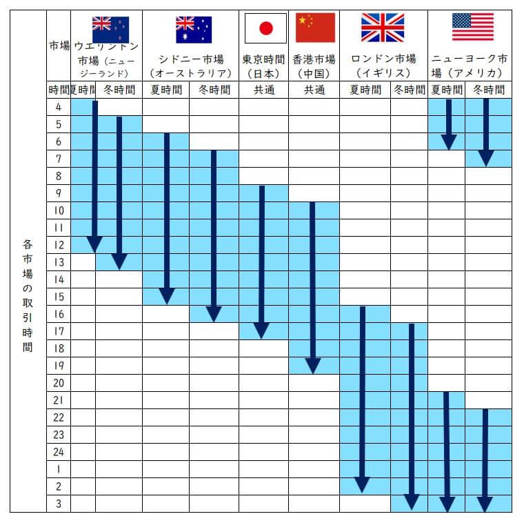 FXの各市場の取引時間表