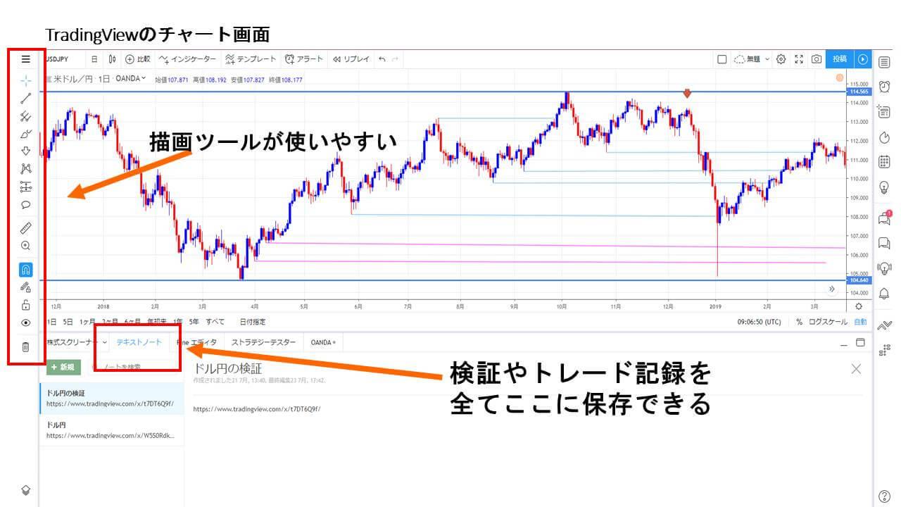 tradingViewチャート画面