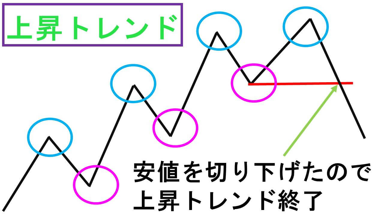上昇トレンド解説図
