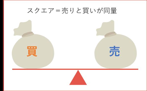 用語説明・スクエアポジション