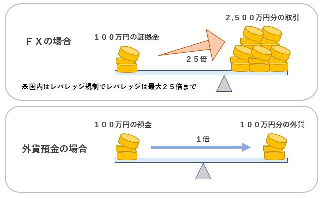 外貨預金との比較_レバレッジ