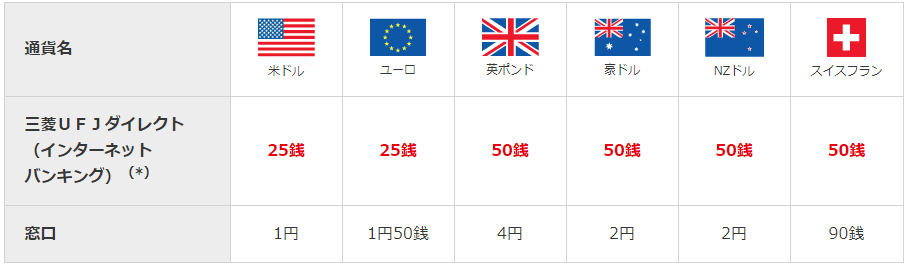 三菱UFJ銀行の外貨預金為替手数料の表